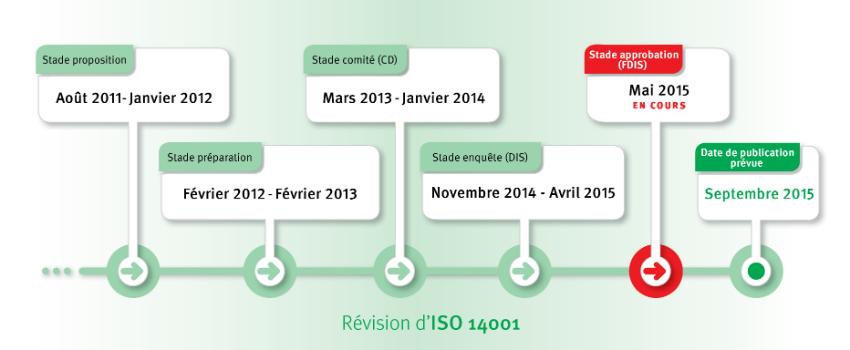 Révision ISO 14001