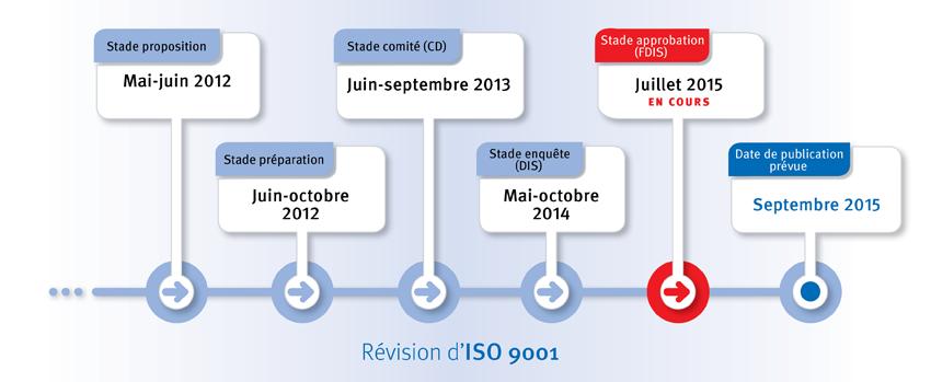 Révision d'ISO 9001
