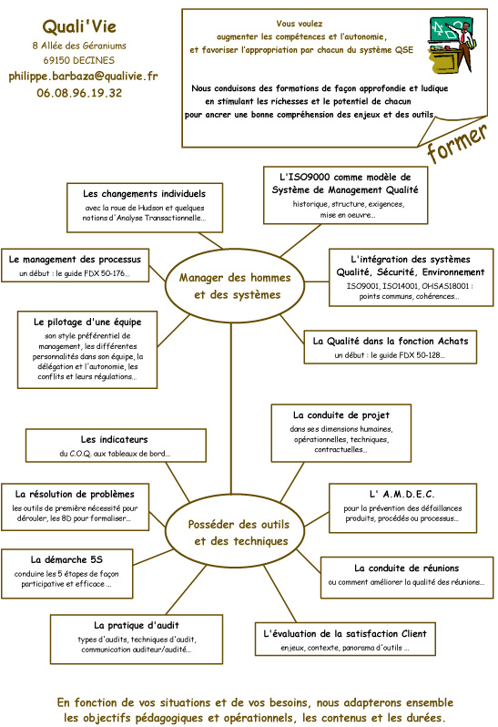 Liste formations Quali'Vie